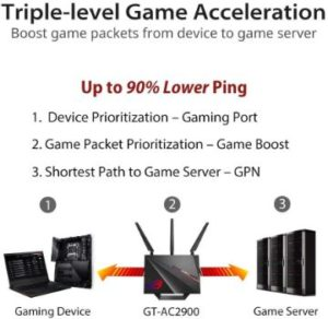 3. ASUS ROG (GT-AC2900) Wi-Fi Gaming Router